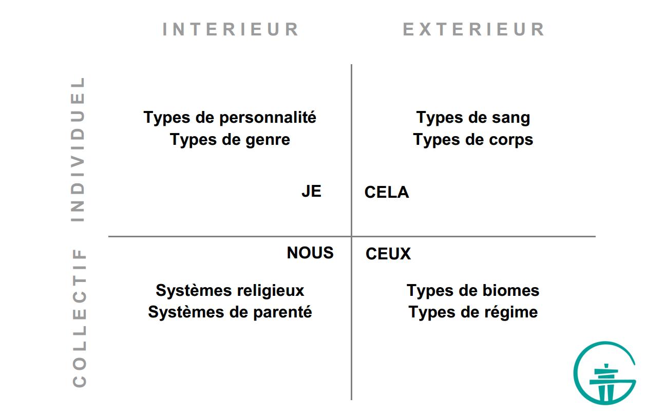 Figure 11. Quelques types dans les quatre quadrants.