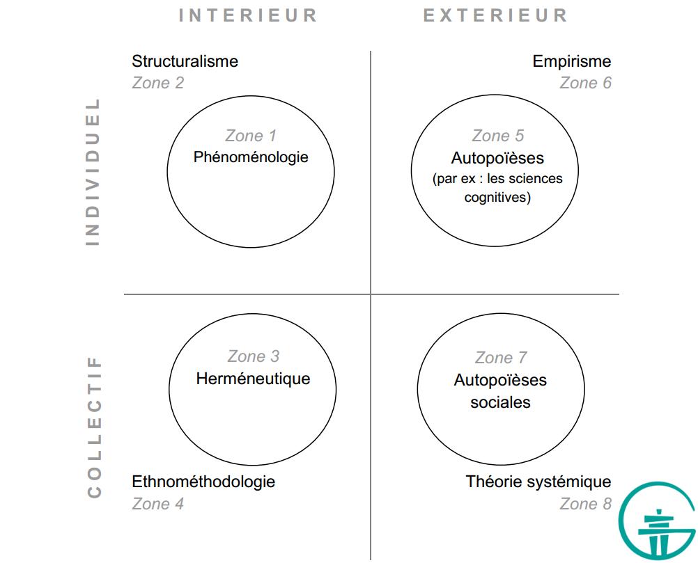 Figure 12. Huit zones méthodologiques.