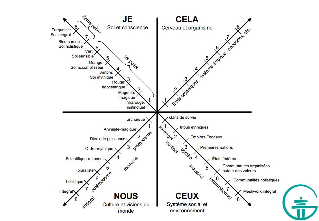 Figure 5. Quelques niveaux dans les quatre quadrants.