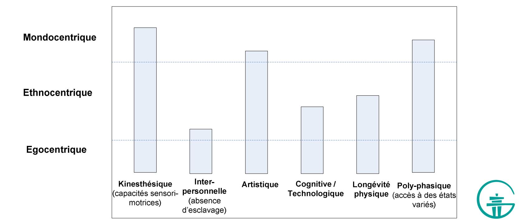 Figure 8. Un sociogramme.